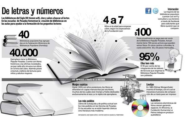 Infografía: De letras y números